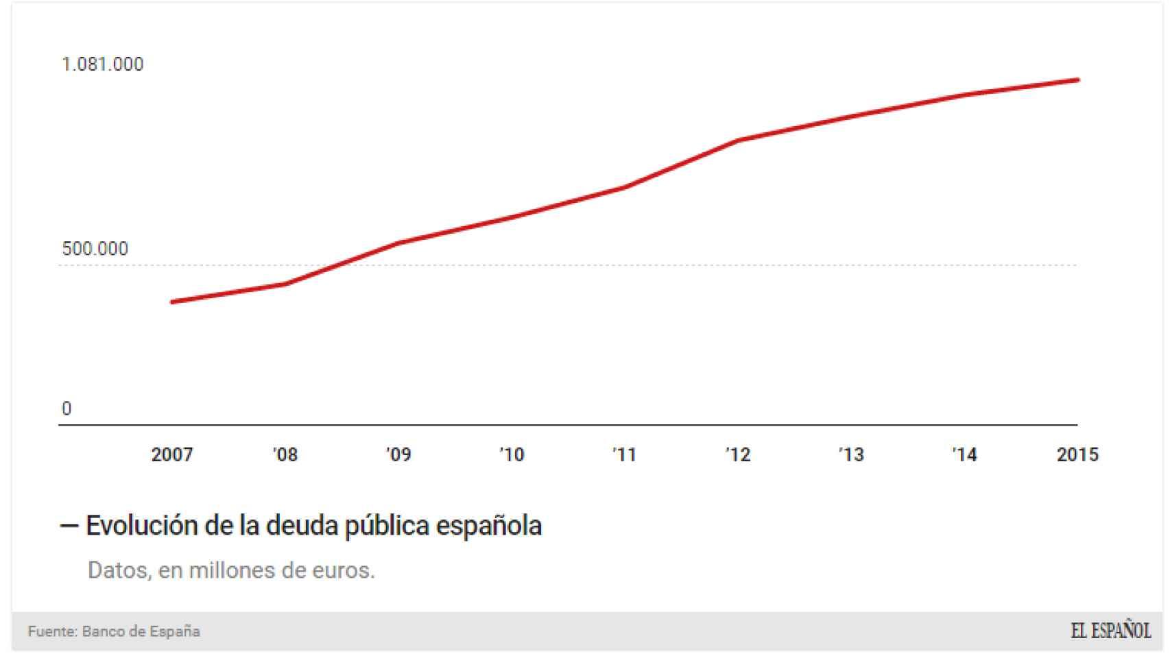 La deuda billonaria española.