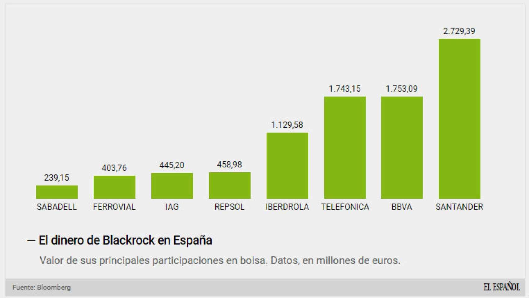 Principales intereses en bolsa española de Blackrock.