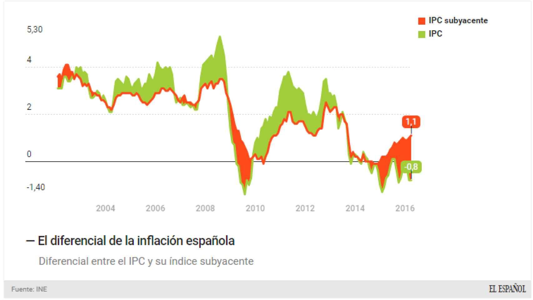 El IPC en España y el subyacente.