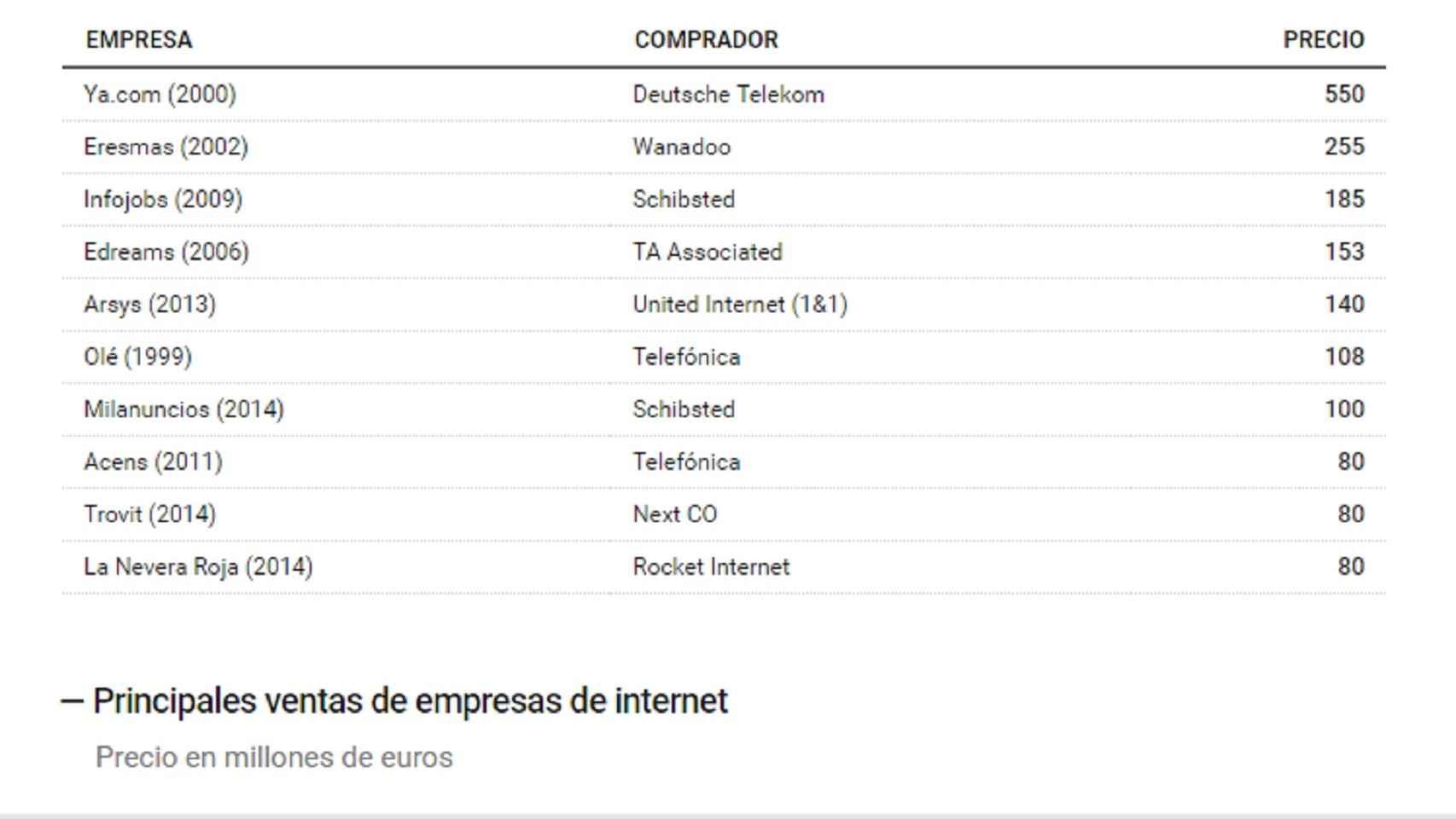 Ranking de las principales ventas de empresas en internet.