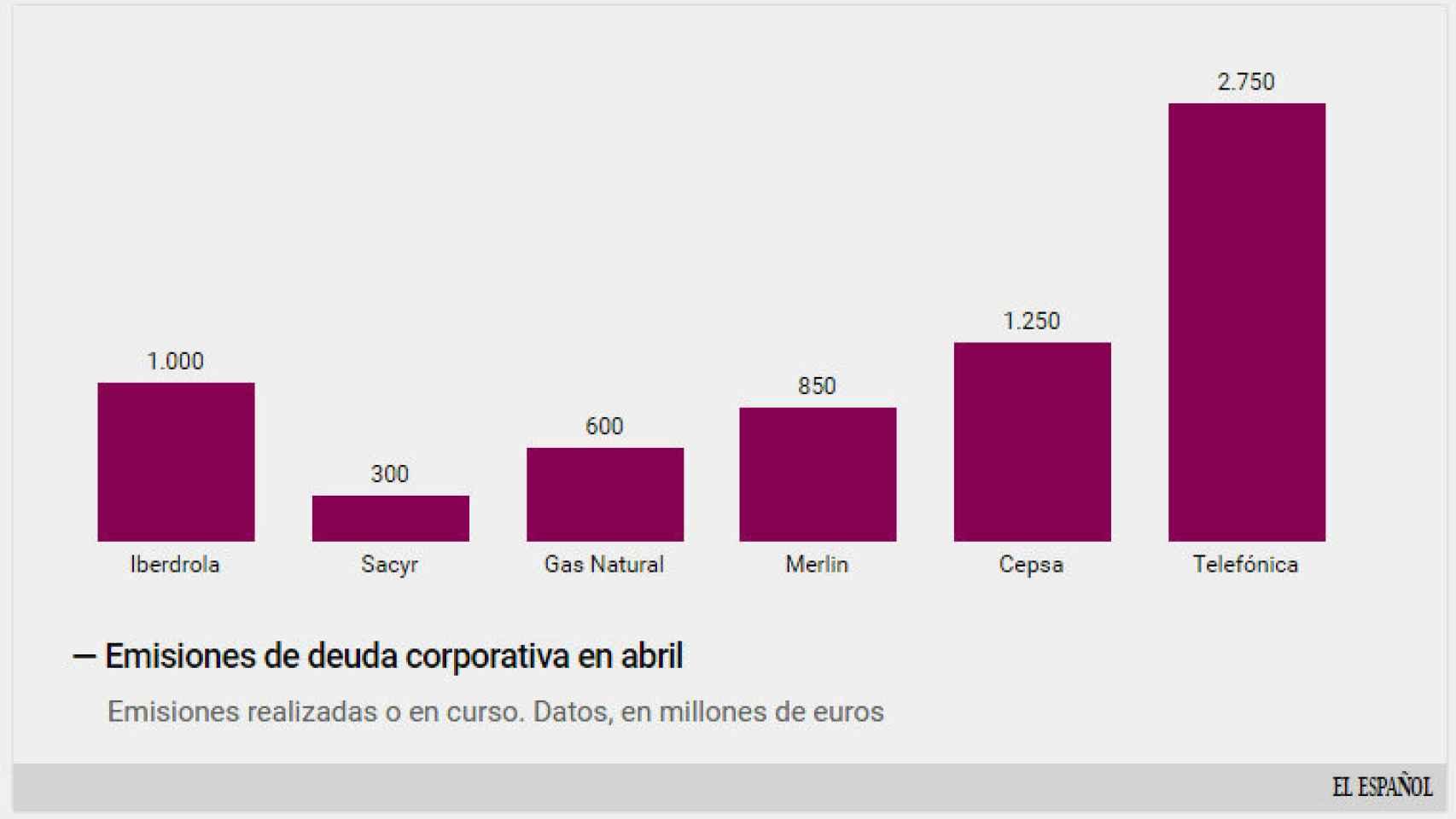 Emisiones de deuda de empresas españolas.