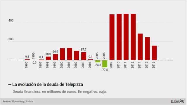 La deuda de Telepizza.