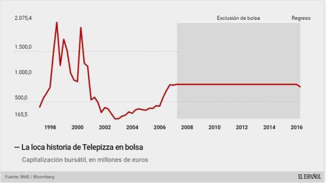 Telepizza, en bolsa desde 1996