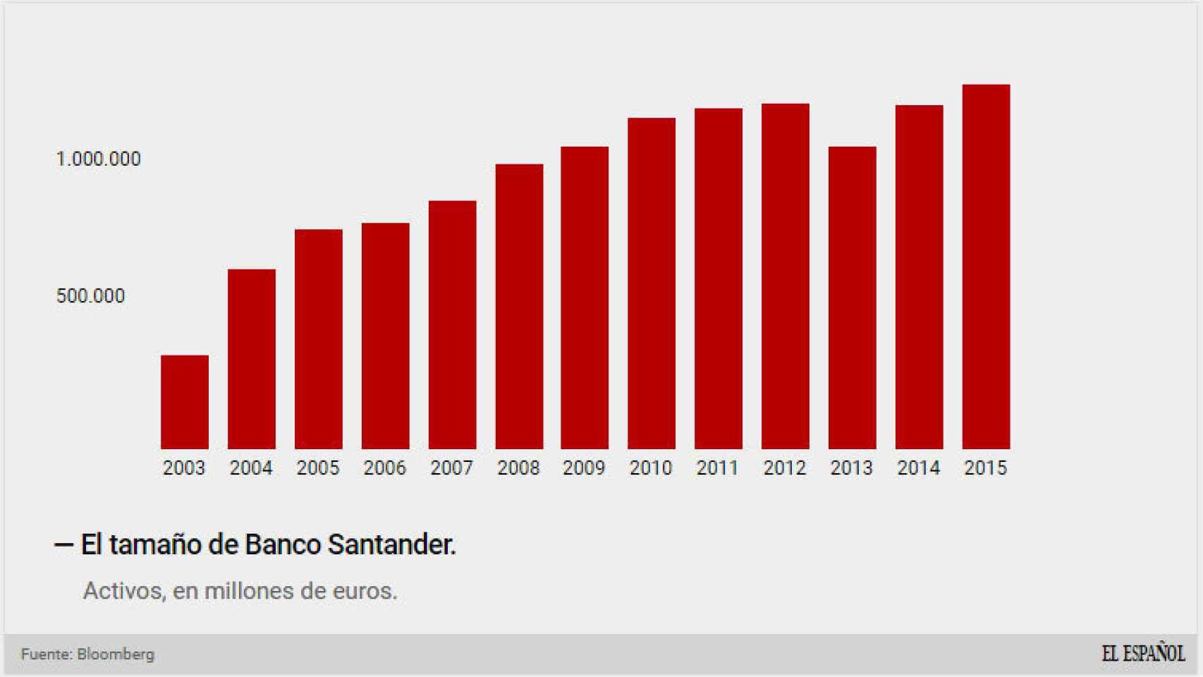 Activos del Santander
