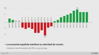 El PIB sorprende de forma positiva y mantiene su ritmo de crecimiento en el 0,8%