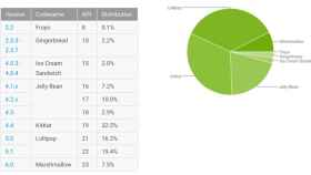 Informe Android mayo: Marshmallow crece al 7,5%