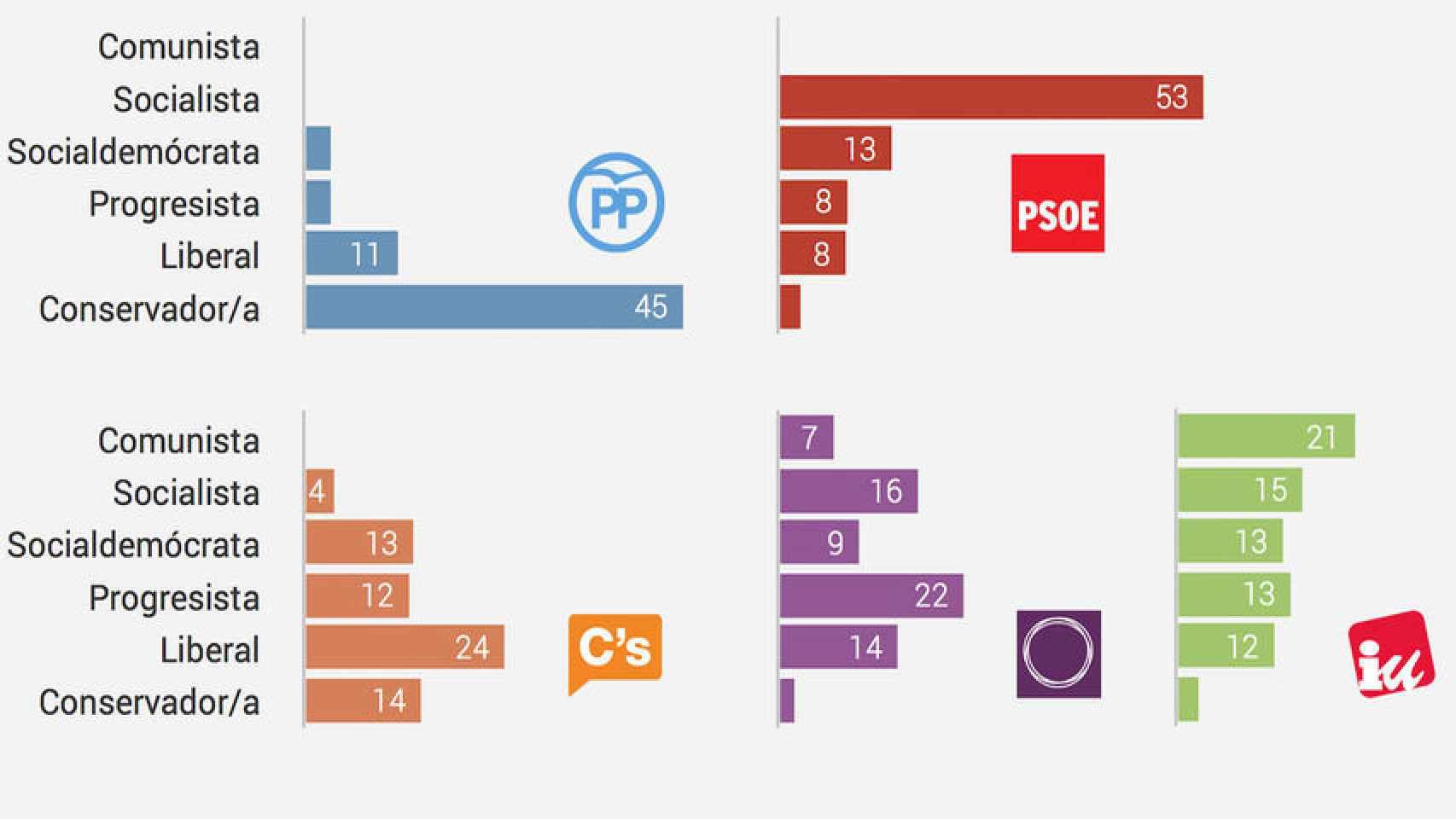 Porcentaje de votantes de cada partido el 20-D según la etiqueta con que se identifican