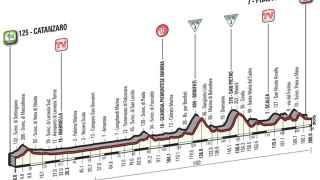 Altimetría de la cuarta etapa del Giro.