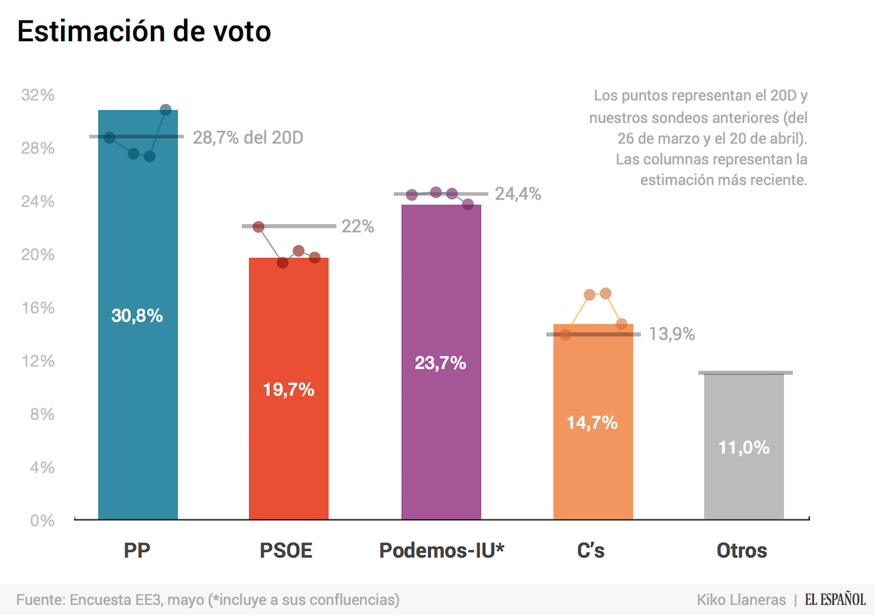 Porcentajes de estimación de voto.