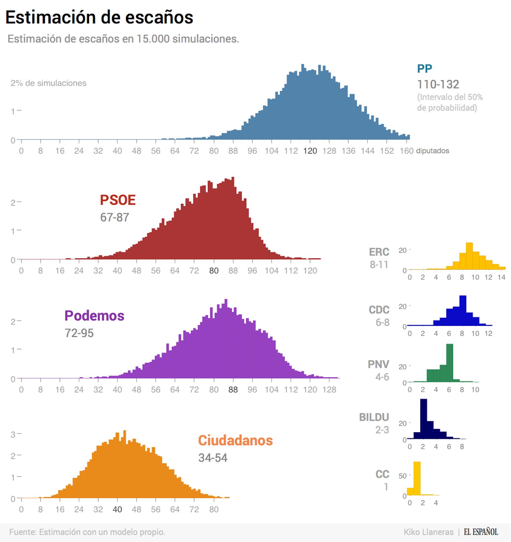 Cada gráfico es un histograma: el eje x representa un número de escaños y la altura de las barras la probabilidad de que el partido logre esa cantidad.