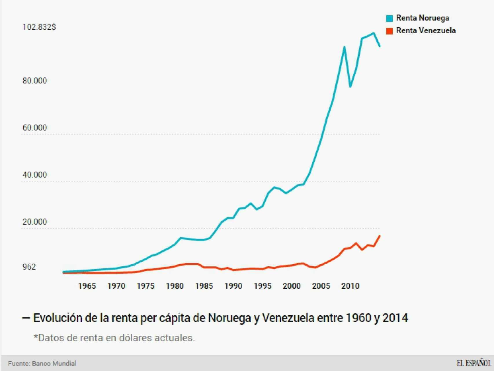 Noruega y Venezuela son exportadores de petróleo.
