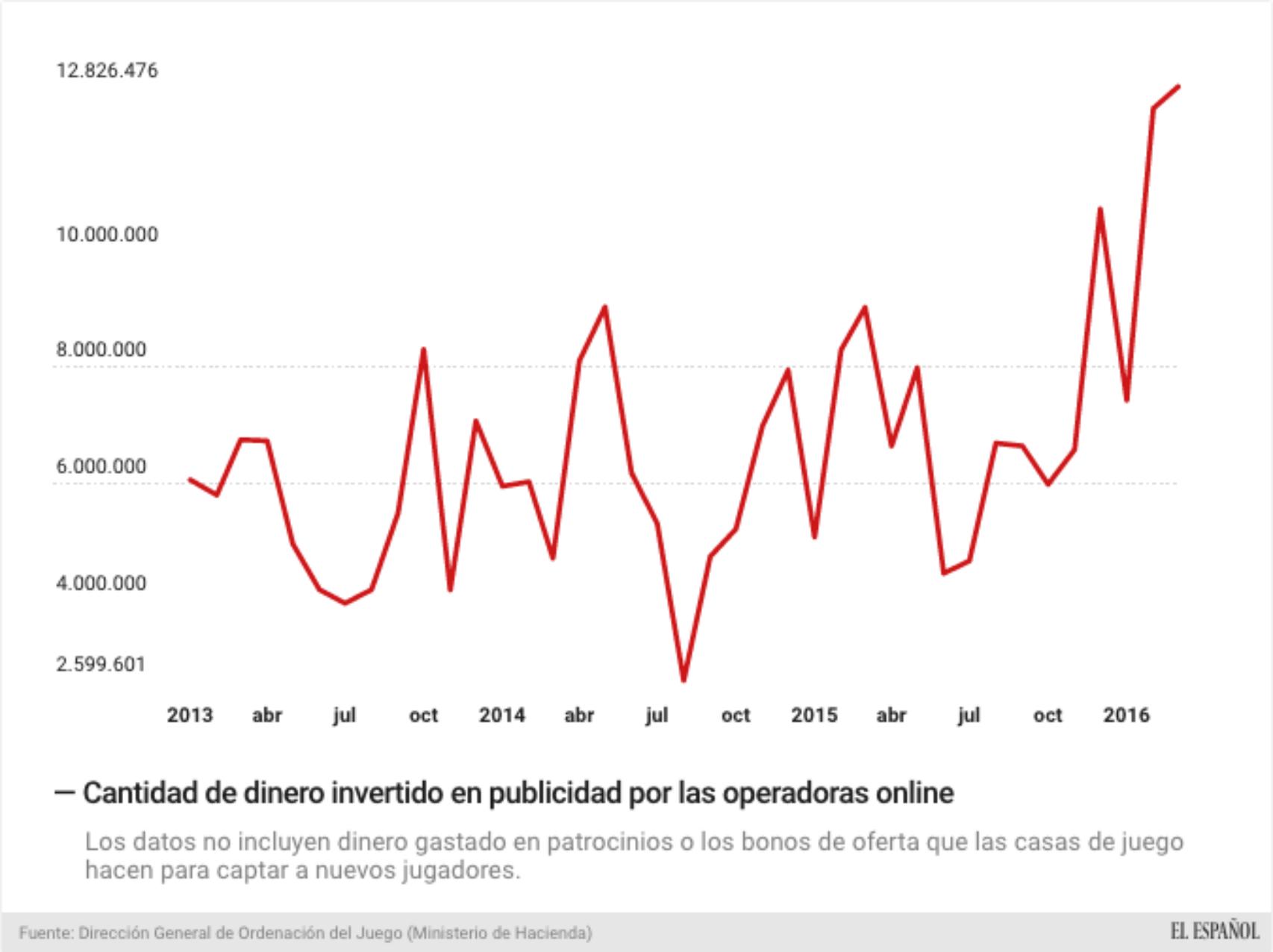 La inversión publicitaria alcanzó su récord el pasado marzo