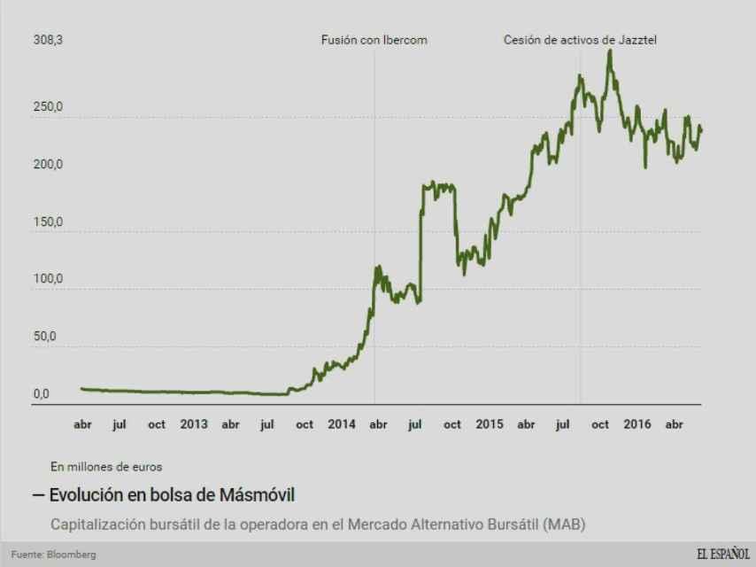 Evolución de la capitalización bursátil de MásMóvil.