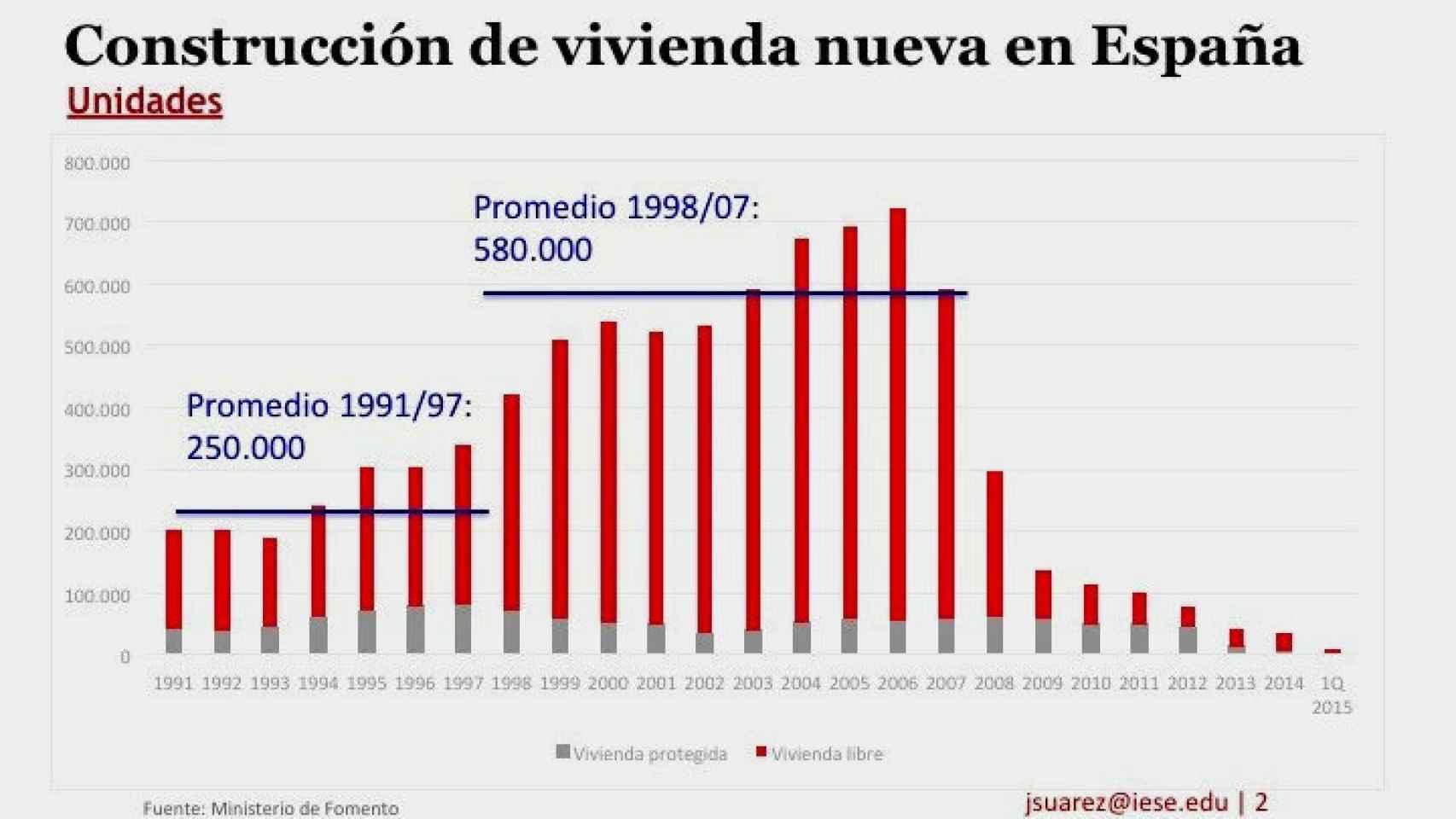 Evolución de precios inmobiliarios y previsión.