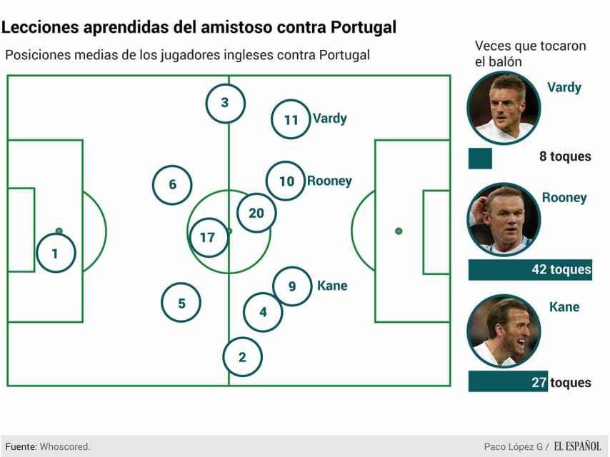 Así funcionan Vardy, Kane y Rooney jugando juntos.
