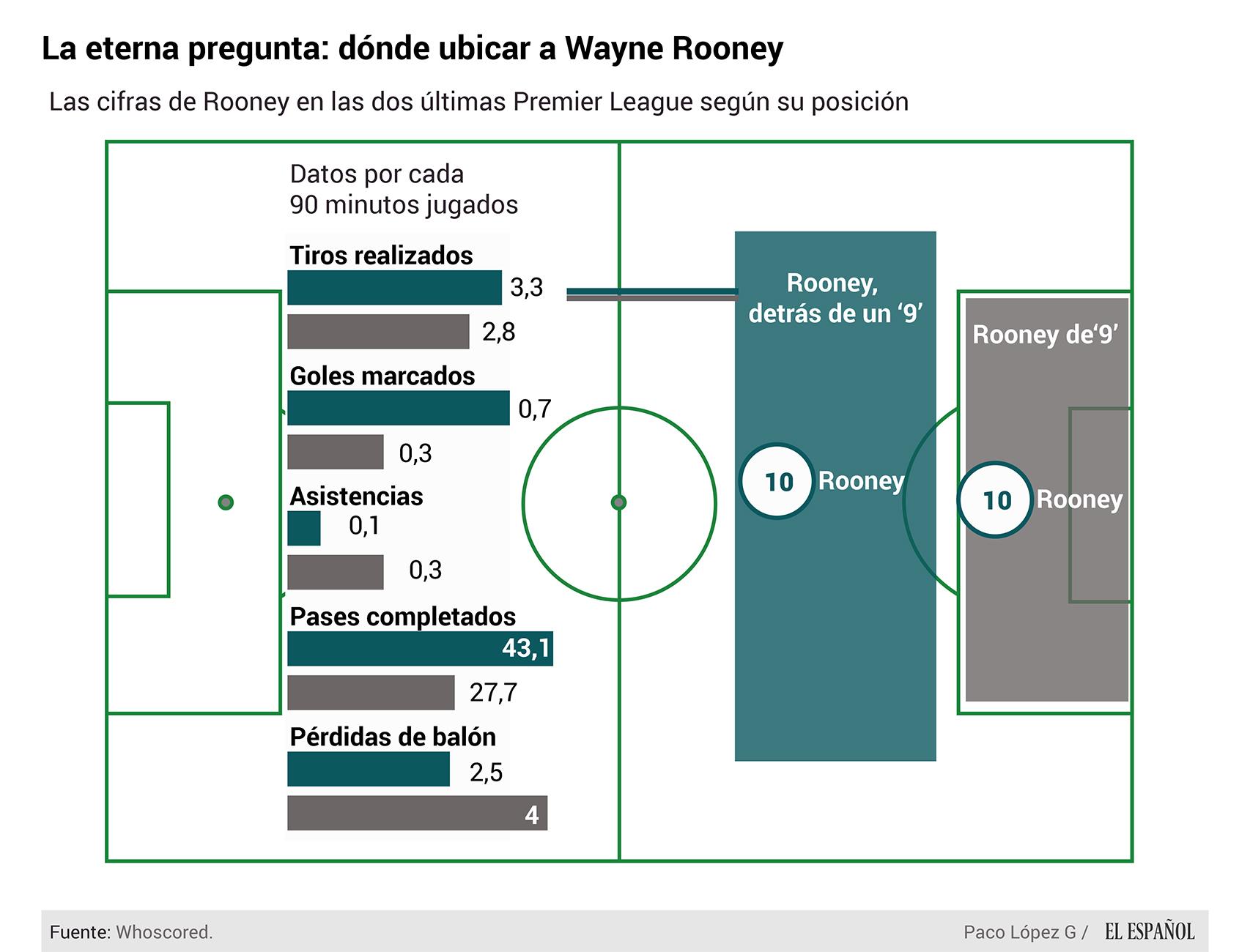 ¿Dónde ubicar a Wayne Rooney?