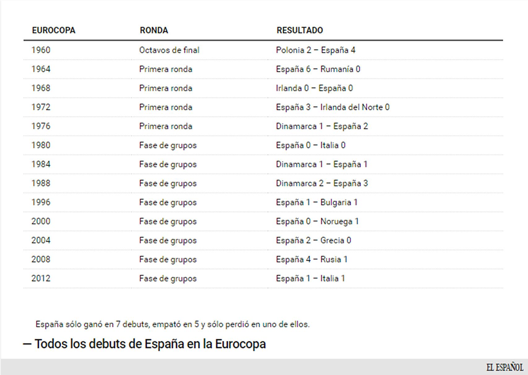 Debuts de España en todas las Eurocopas en que ha participado.