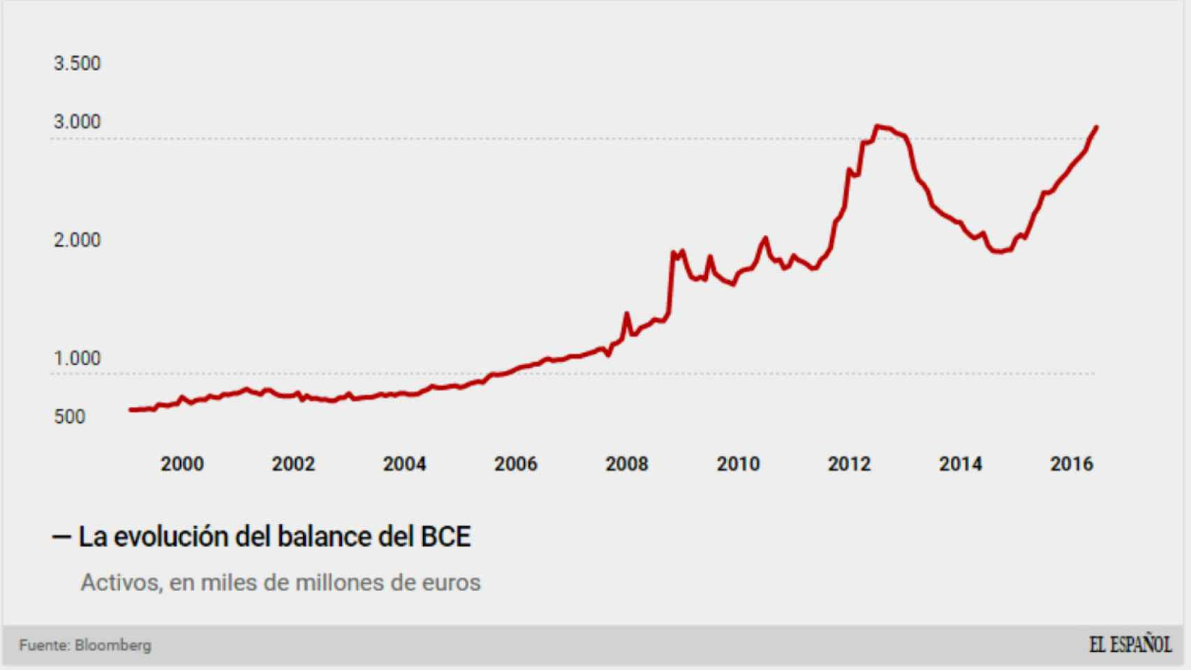 El balance billonario del BCE.