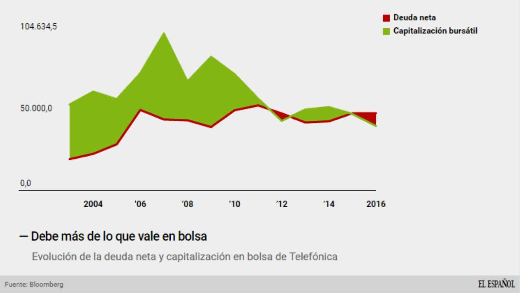 Deuda y capitalización de Telefónica.