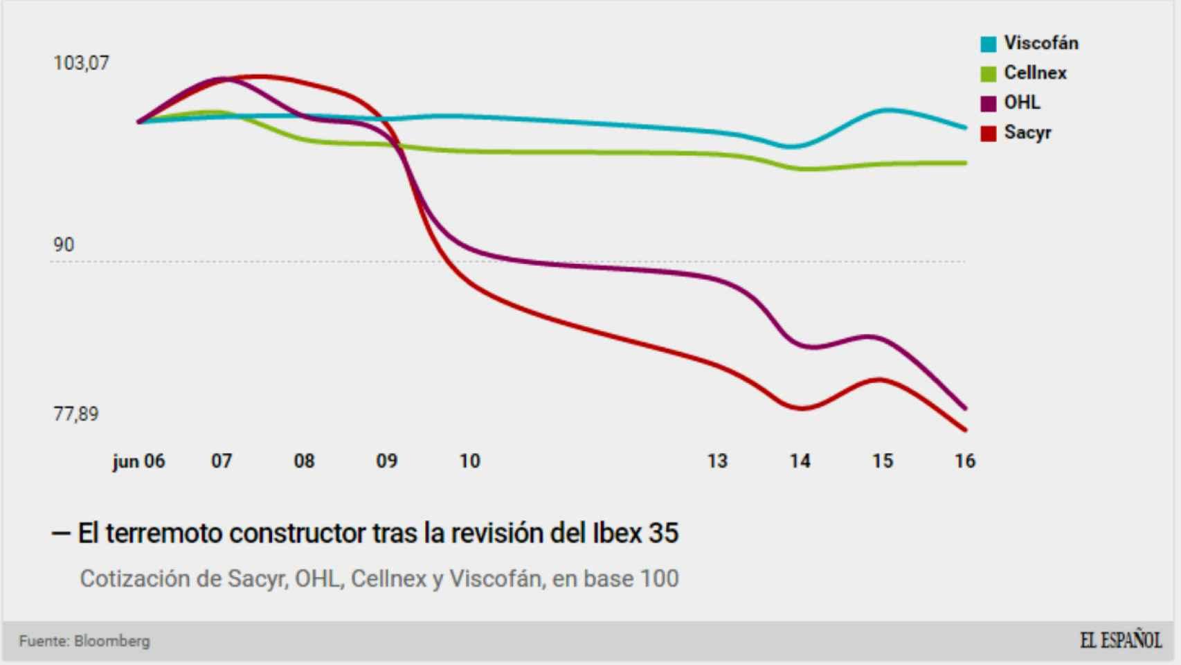 Comparativa en bolsa entre Sacyr, OHL, Cellnex y Viscofán.