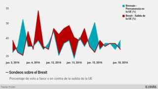 Evolución de las encuestas sobre el referéndum en Reino Unido.