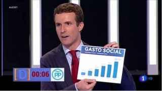 El momento en el que Pablo Casado esgrime el gráfico trucado.