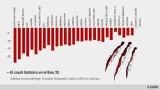 Es la mayor caída de la historia en el Ibex.