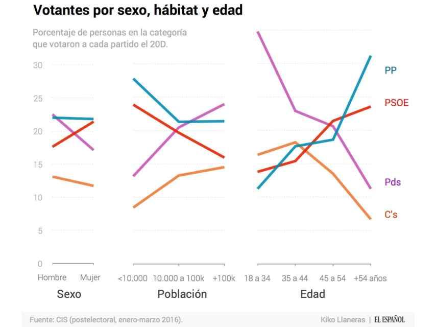 Votantes por edad, según el CIS postelectoral.