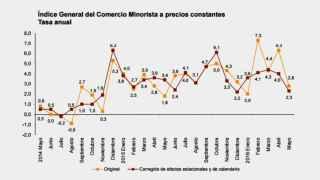 Evolución de las ventas minoristas en España.