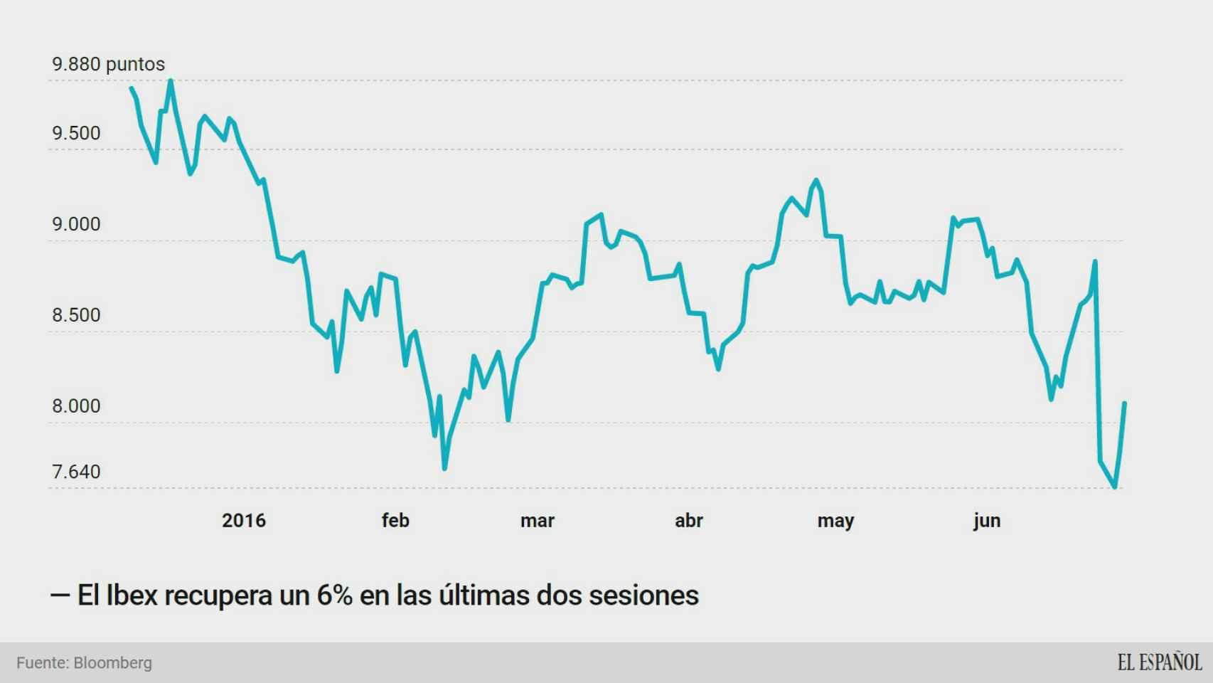 El Ibex vive su mayor subida del año: 460 puntos en dos días para recuperar un 6%