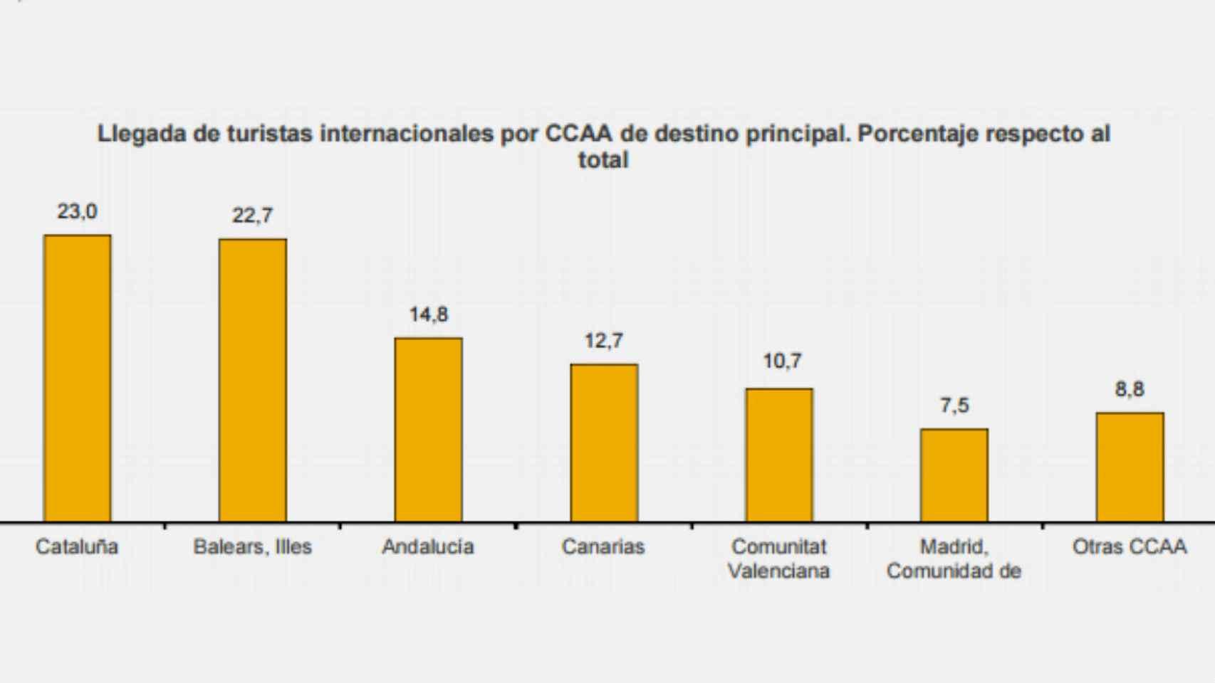 Principales destinos autonómicos.