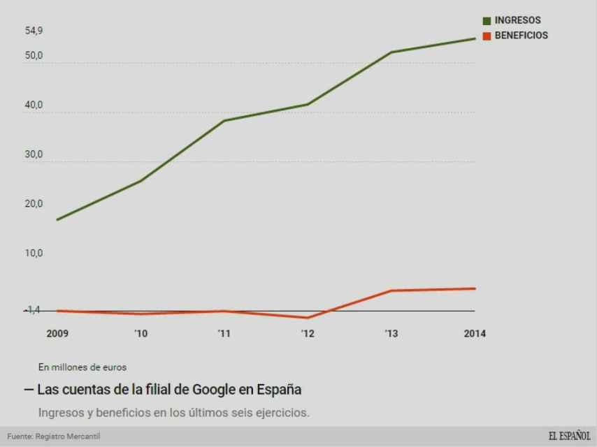 Evolución del negocio de la filial española de Google.