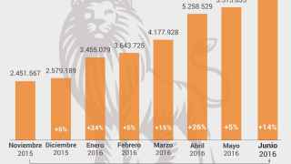 EL ESPAÑOL pulveriza su récord con 6,3 millones de lectores en junio