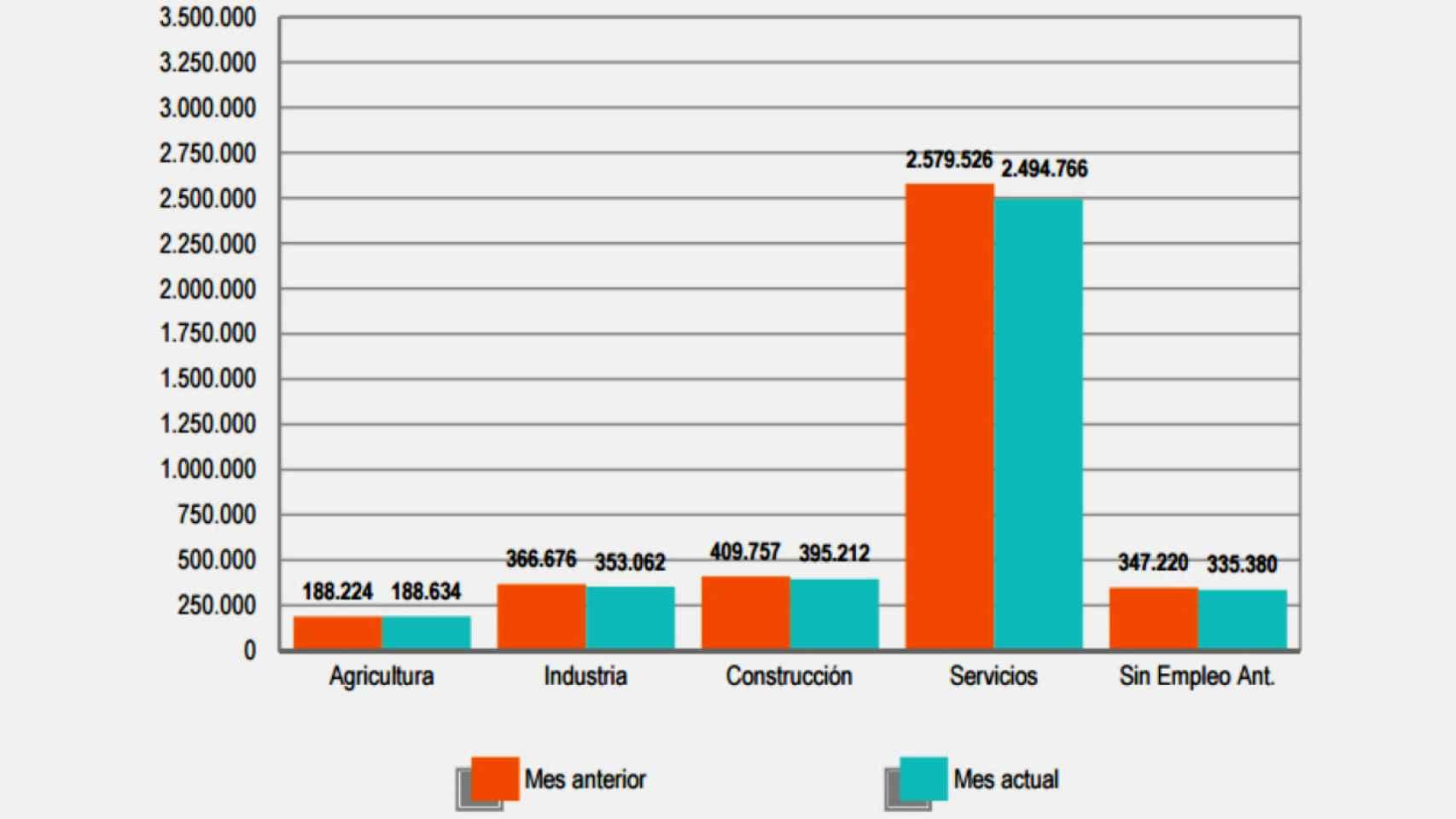 Comparativa mensual del paro registrado.
