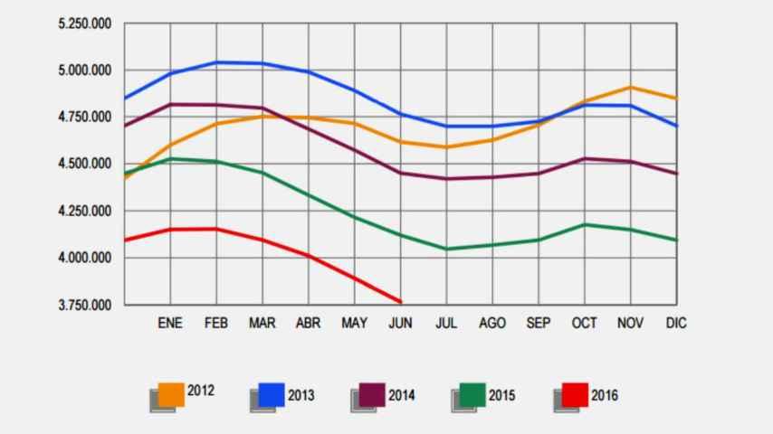 El paro bajó en 125.000 personas en junio y se sitúa en mínimos desde septiembre de 2009