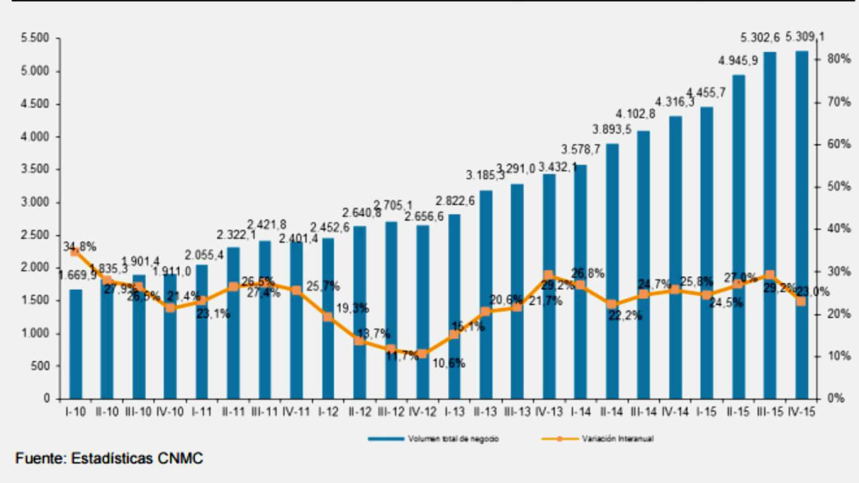 Evolución de la facturación del ecommerce en España.