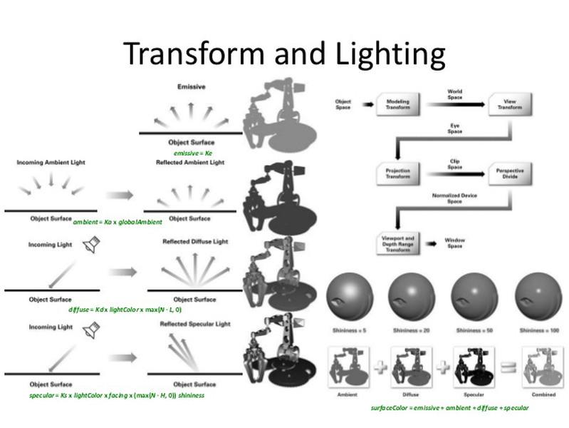 transform and lighting 2