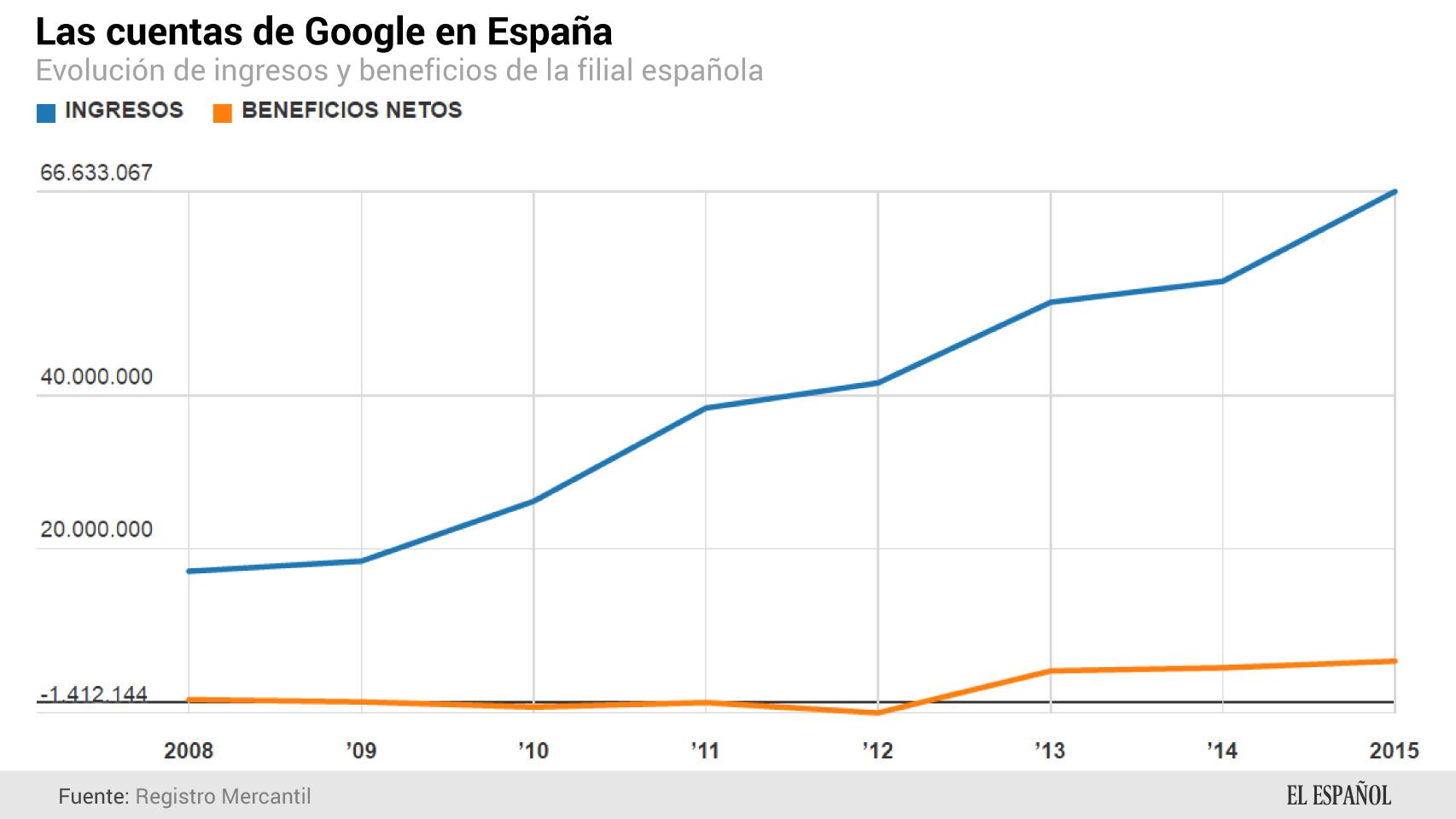 Evolución del negocio de Google.