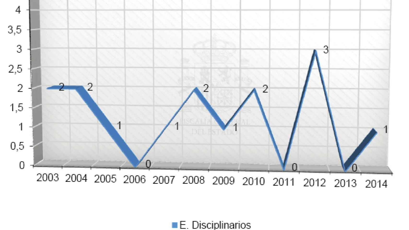 Expedientes disciplinarios en la carrera fiscal