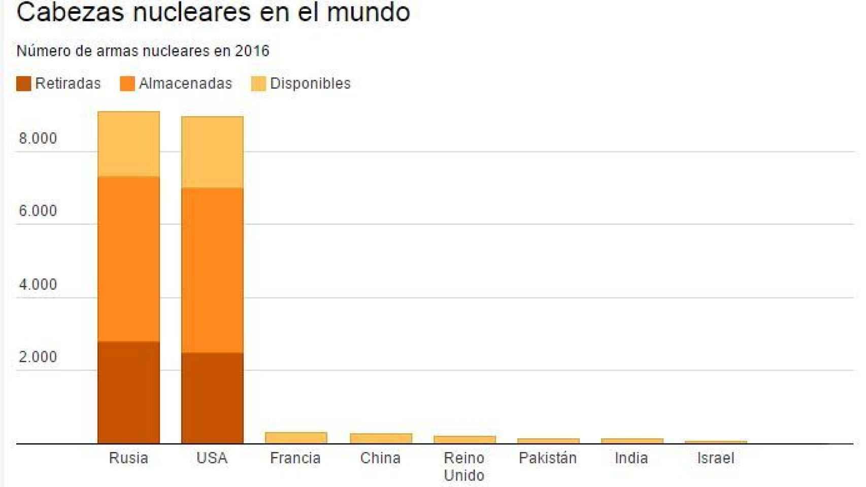 Número de cabezas nucleares en 2016 (Status of World Nuclear Forces)
