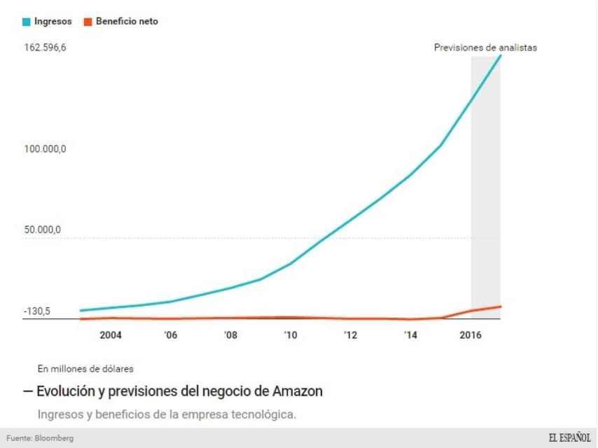 Previsión de negocio de Amazon.