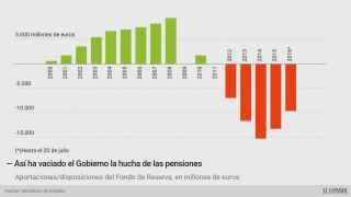 """El Gobierno que """"garantiza las pensiones"""" deja un agujero de 17.000 millones"""
