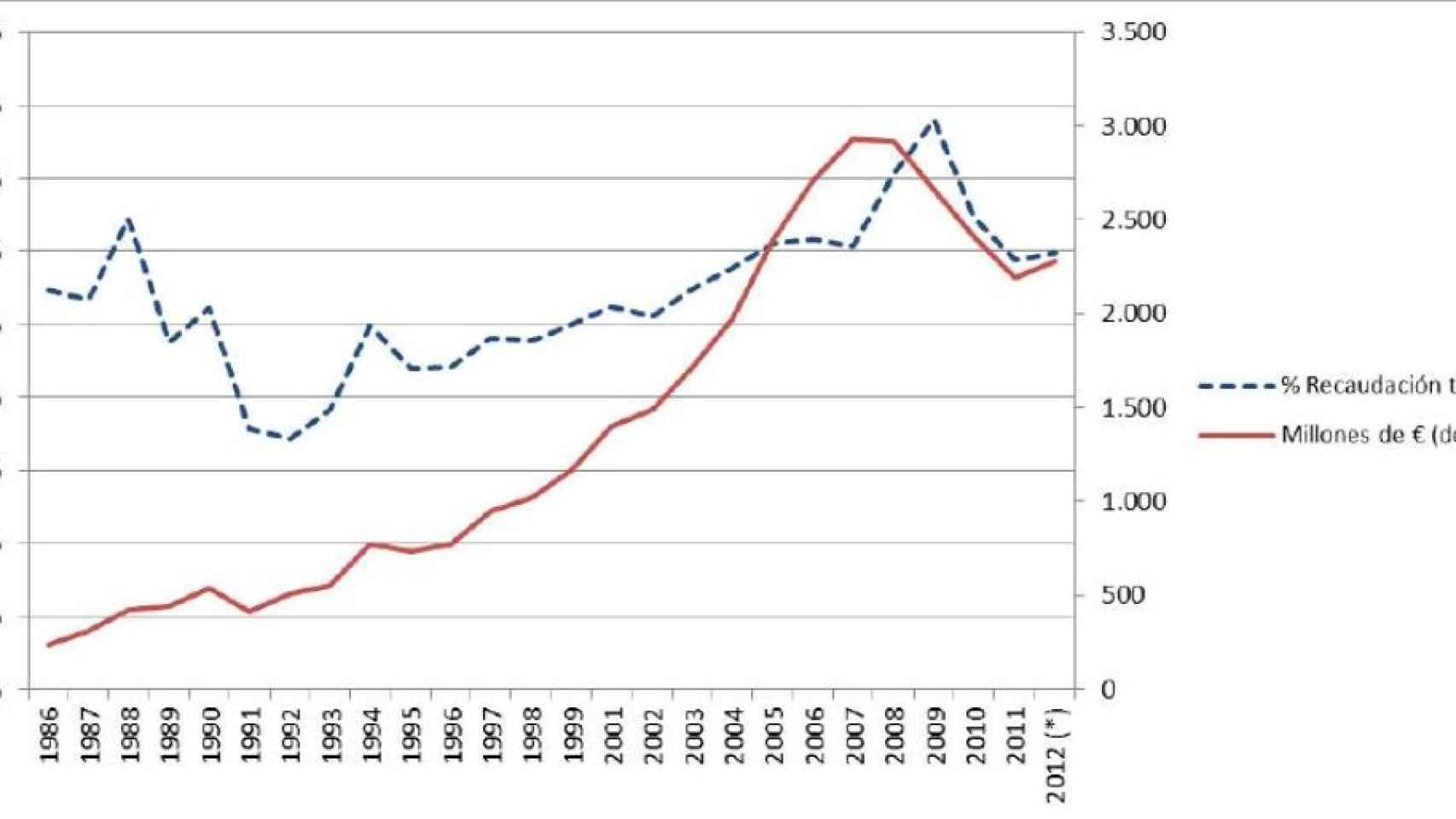 Comparativa con respecto a la OCDE.