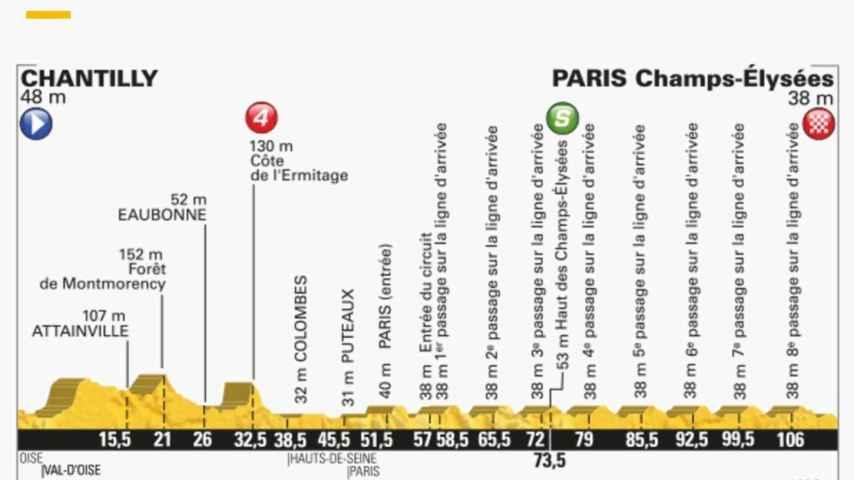 Perfil de la última etapa del Tour de Francia