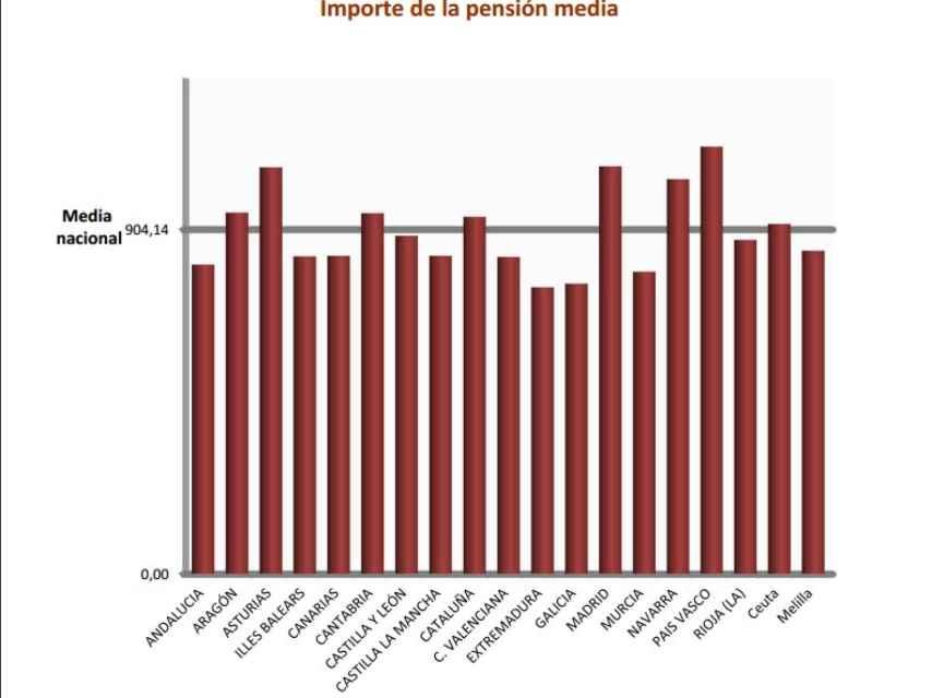 Pensiones medias por CC.AA.