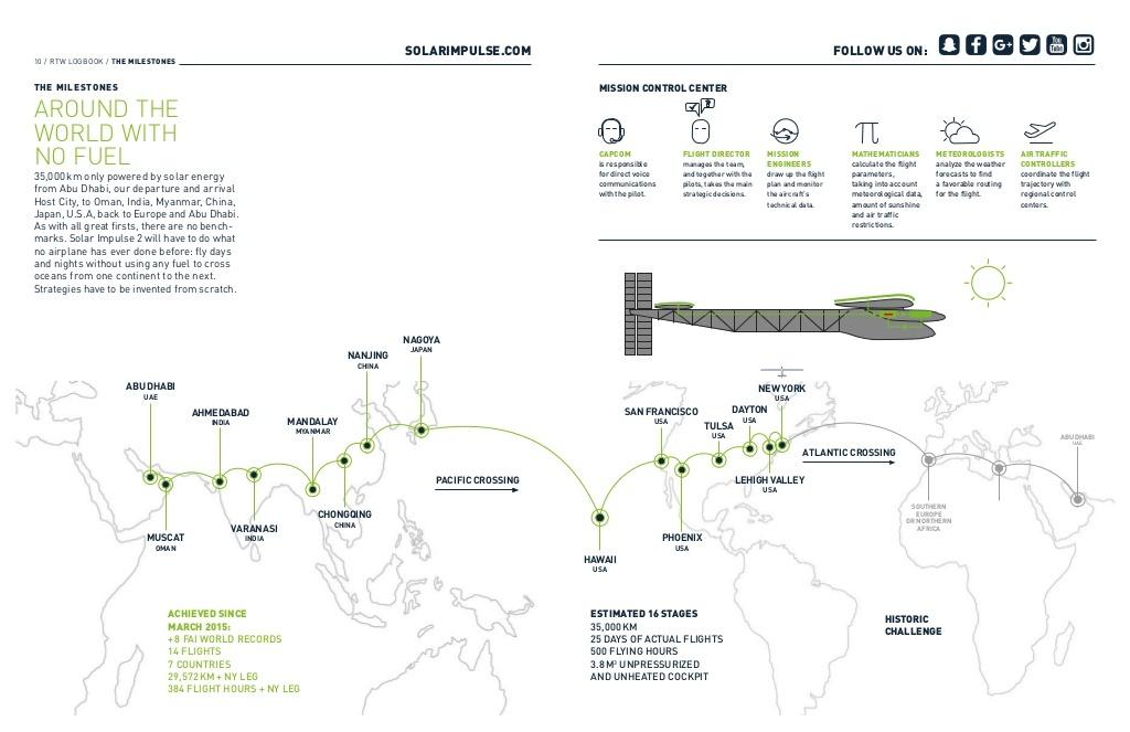 solar impulse 2 ruta