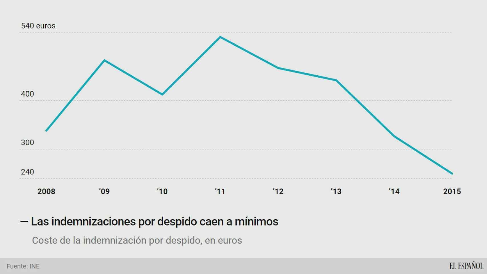 Las indemnizaciones por despido cayeron a mínimos en 2015 hasta 250 euros