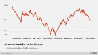 El barril de petróleo cae por debajo de los 40 dólares por primera vez en cuatro meses.
