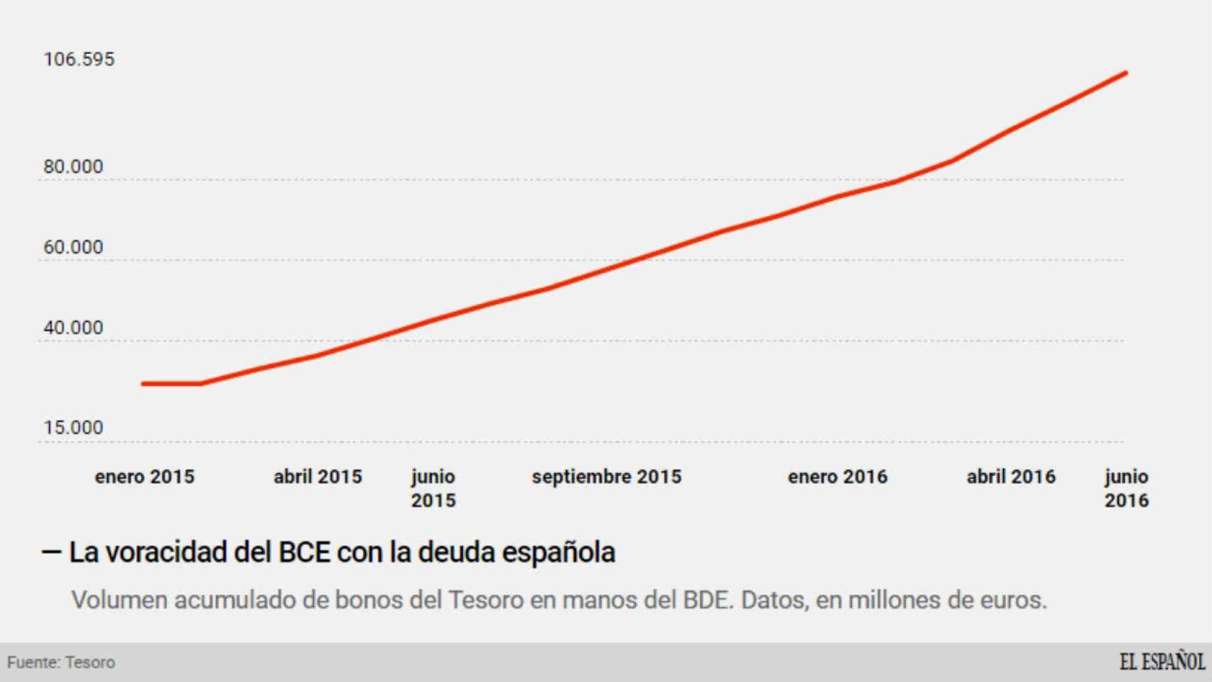 Compras del BCE de bonos del Tesoro.