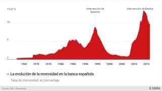 La morosidad de la banca cae a niveles desde el rescate de 2012